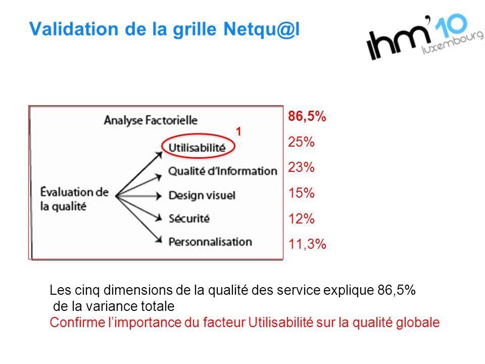 Validation de la grille Netqu@l 86,5% 25% 23% 15% 12% 11,3% 1 Les cinq dimensions de la qualité des service explique 86,5% de la variance totale Confi