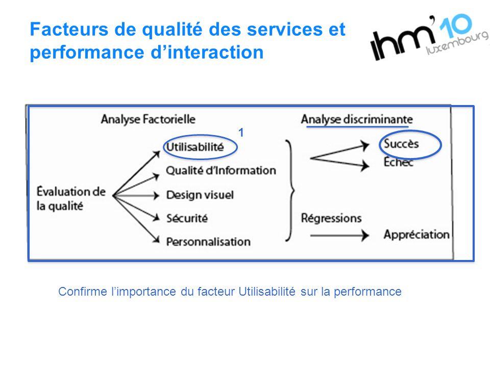 Facteurs de qualité des services et performance dinteraction 1 Confirme limportance du facteur Utilisabilité sur la performance