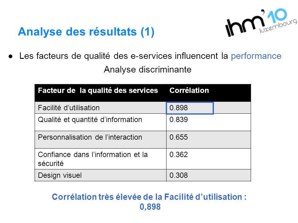 Analyse des résultats (1) Les facteurs de qualité des e-services influencent la performance Analyse discriminante Corrélation très élevée de la Facili