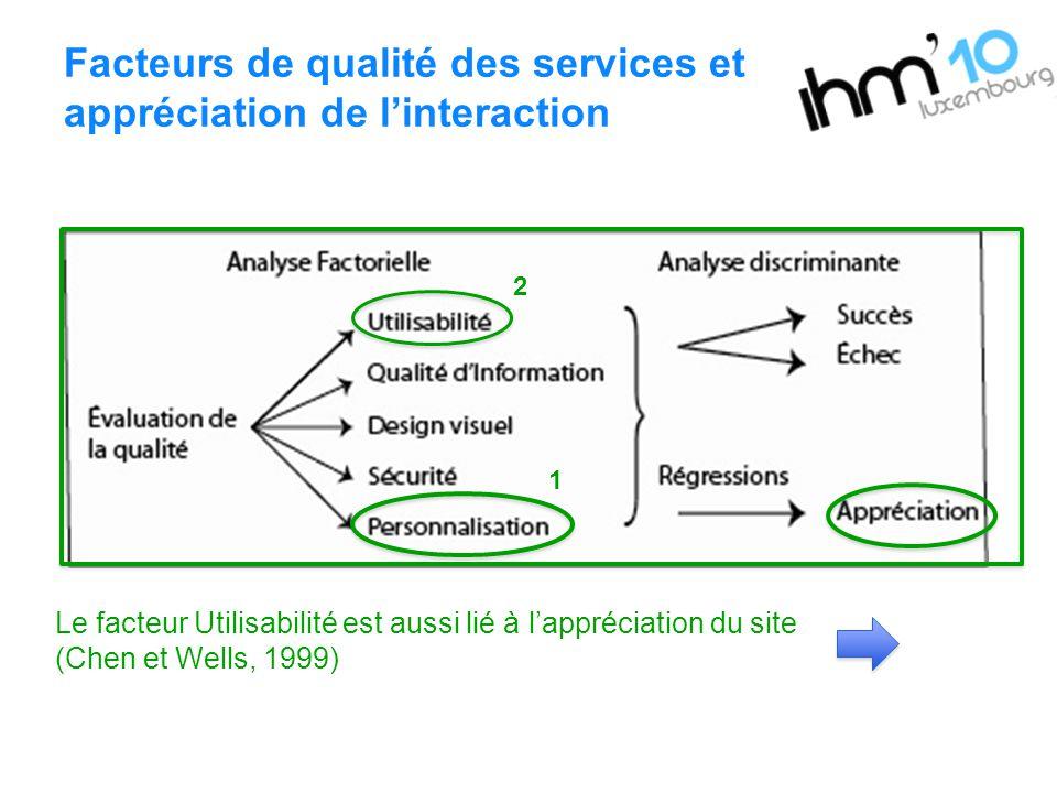 Facteurs de qualité des services et appréciation de linteraction 2 1 Le facteur Utilisabilité est aussi lié à lappréciation du site (Chen et Wells, 19