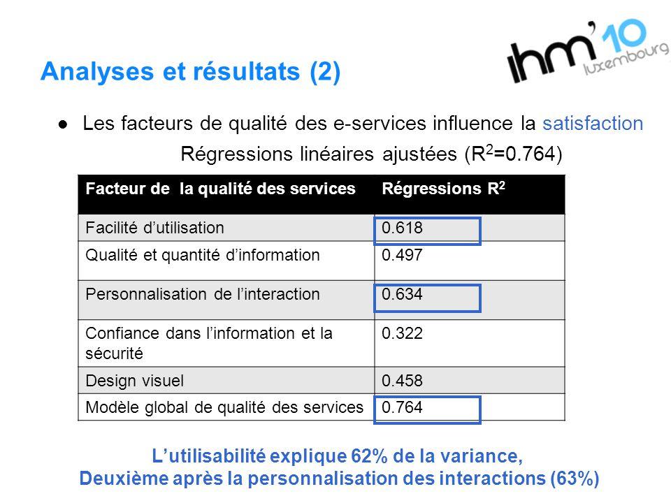 Analyses et résultats (2) Les facteurs de qualité des e-services influence la satisfaction Régressions linéaires ajustées (R 2 =0.764) Lutilisabilité