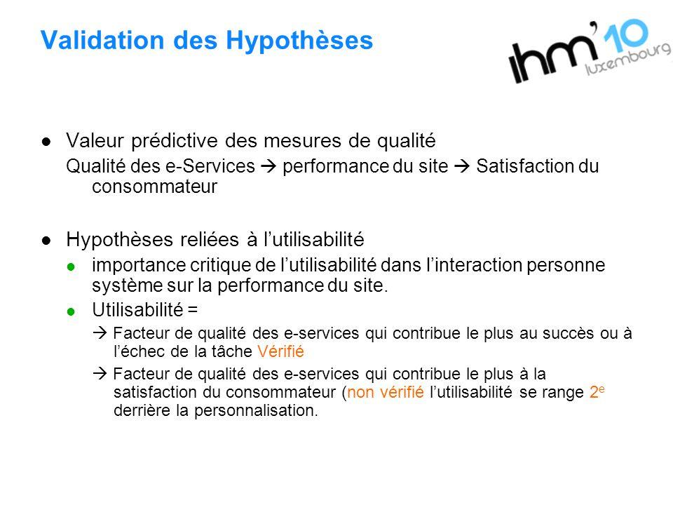 Validation des Hypothèses Valeur prédictive des mesures de qualité Qualité des e-Services performance du site Satisfaction du consommateur Hypothèses