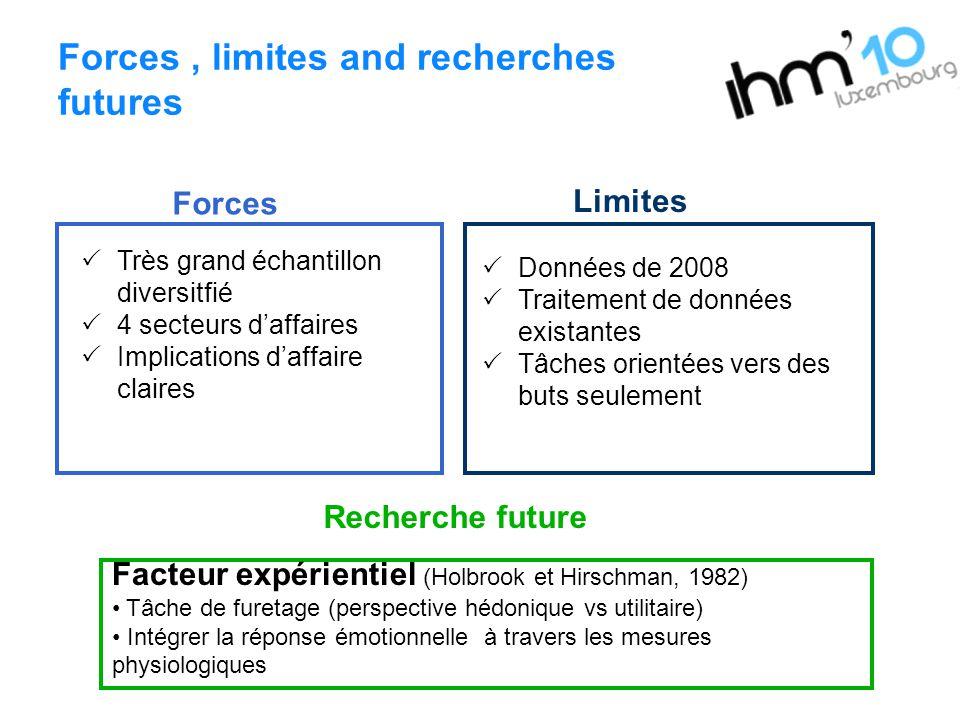 Forces, limites and recherches futures Recherche future Forces Limites Très grand échantillon diversitfié 4 secteurs daffaires Implications daffaire c