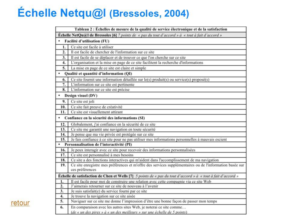 Échelle Netqu@l (Bressoles, 2004) retour