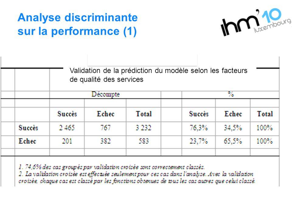 Analyse discriminante sur la performance (1) Validation de la prédiction du modèle selon les facteurs de qualité des services