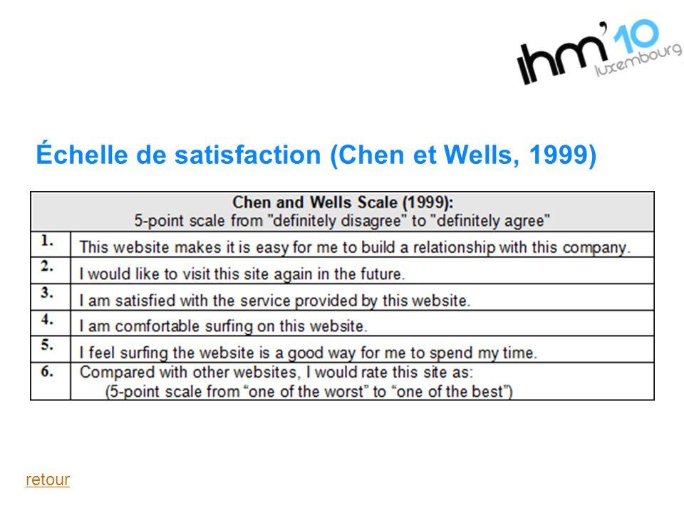 Échelle de satisfaction (Chen et Wells, 1999) retour