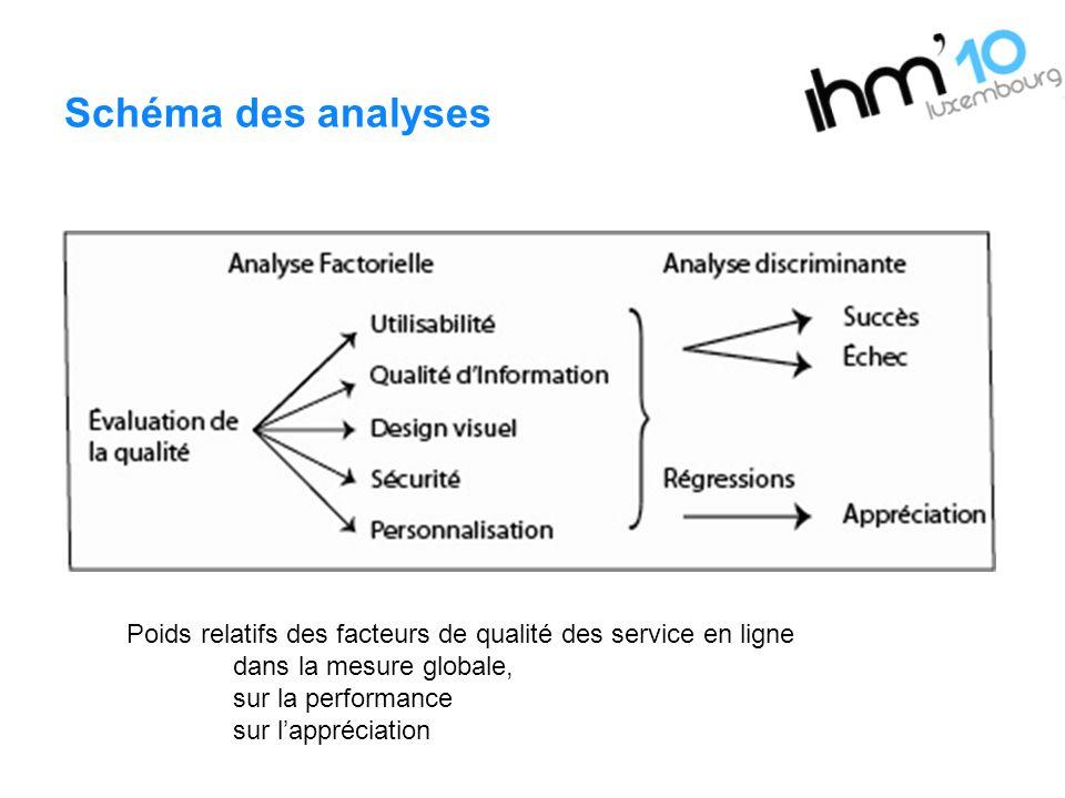 Schéma des analyses Poids relatifs des facteurs de qualité des service en ligne dans la mesure globale, sur la performance sur lappréciation