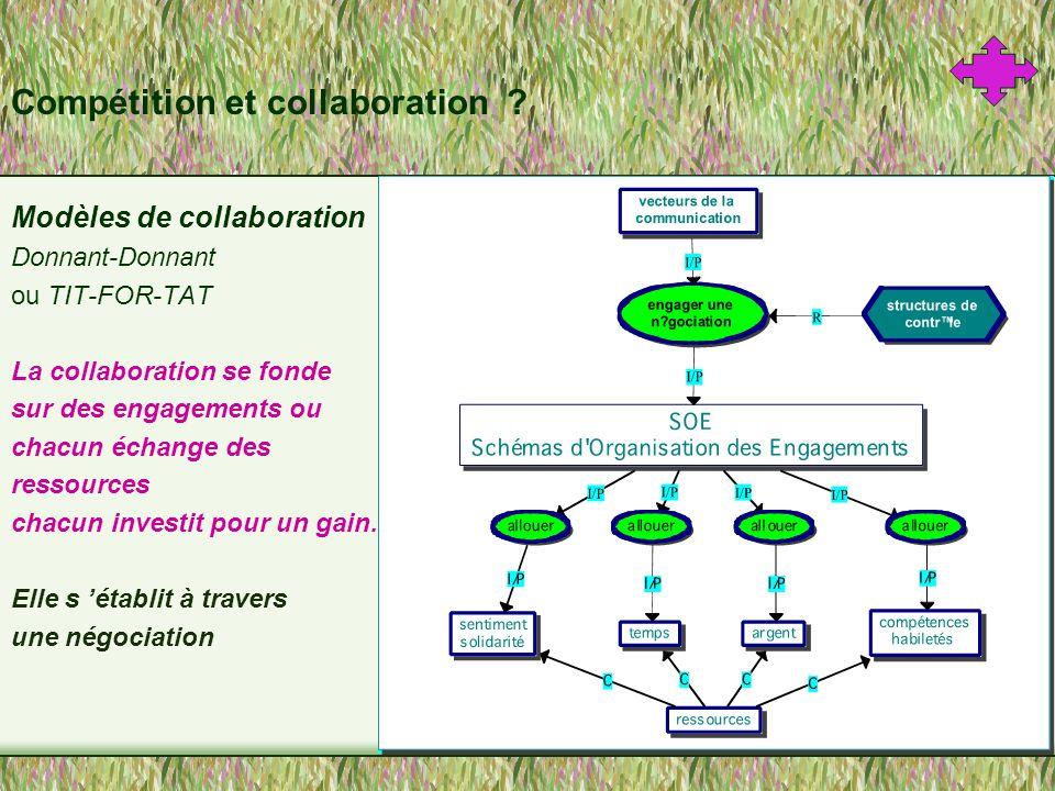 Collaboration en ligne… Difficulté d amorcer et d organiser un processus de collaboration Gestion des tâches plus fluide..notion de ressources aussi.
