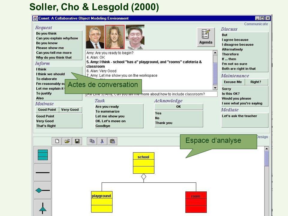 Soutenir le processus de collaboration - Outils Outils –Scheduling et échanges de ressources Netmeetings, Doodle.