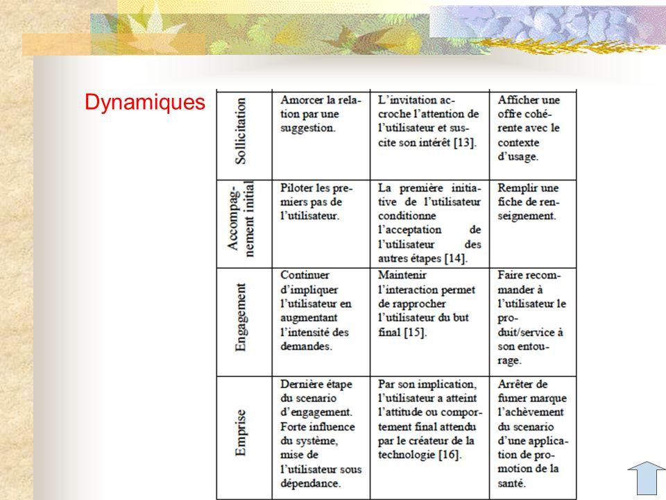 Dynamiques Aude Dufresne