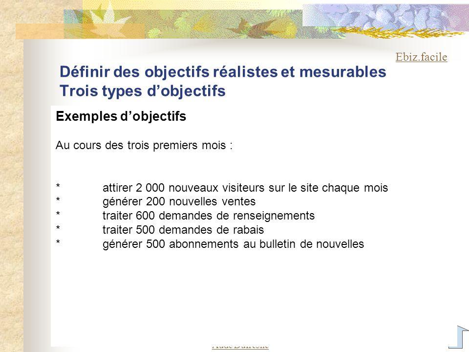 Aude Dufresne Définir des objectifs réalistes et mesurables Trois types dobjectifs Exemples dobjectifs Au cours des trois premiers mois : *attirer 2 0