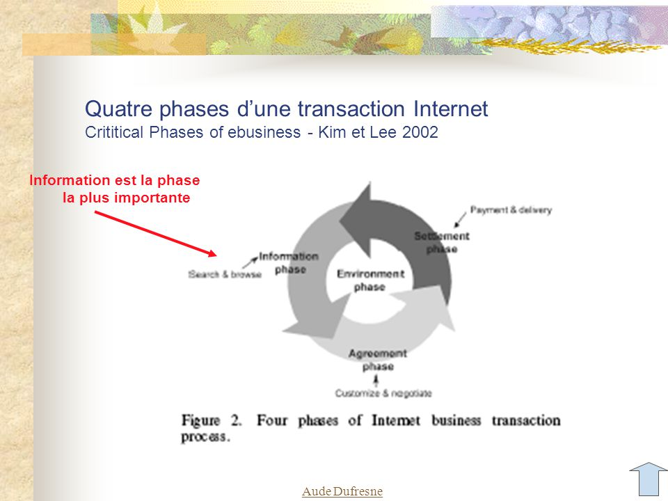 Aude Dufresne Quatre phases dune transaction Internet Crititical Phases of ebusiness - Kim et Lee 2002 Information est la phase la plus importante
