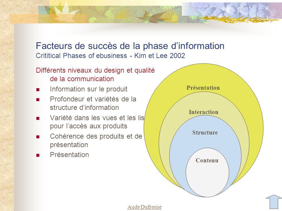 Aude Dufresne Facteurs de succès de la phase dinformation Crititical Phases of ebusiness - Kim et Lee 2002 Différents niveaux du design et qualité de