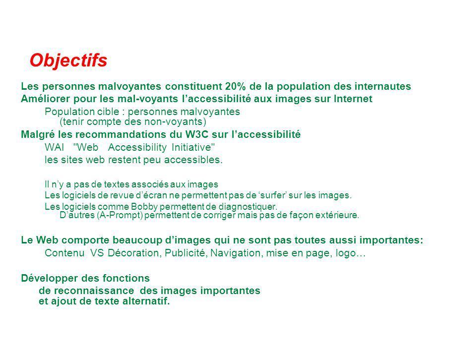 Objectifs Les personnes malvoyantes constituent 20% de la population des internautes Améliorer pour les mal-voyants laccessibilité aux images sur Inte
