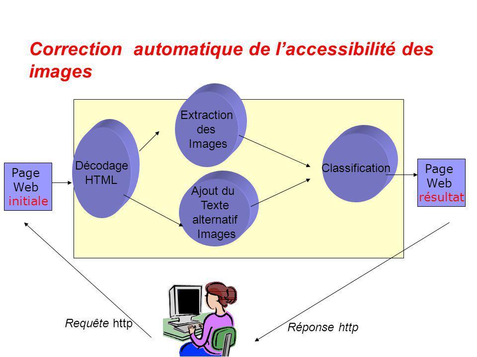 Correction automatique de laccessibilité des images Page Web initiale Page Web résultat Décodage HTML Extraction des Images Ajout du Texte alternatif