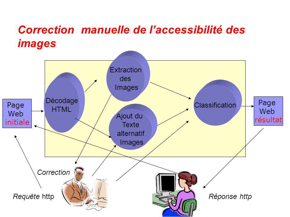 Correction manuelle de laccessibilité des images Page Web initiale Page Web résultat Décodage HTML Extraction des Images Ajout du Texte alternatif Ima