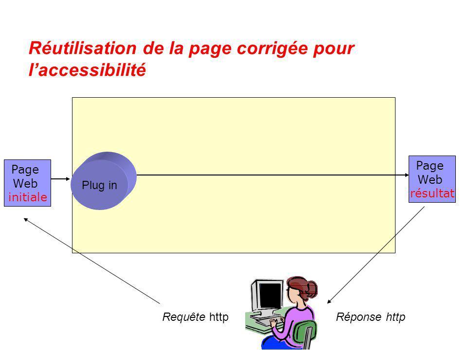 Réutilisation de la page corrigée pour laccessibilité Page Web initiale Page Web résultat Plug in Requête httpRéponse http