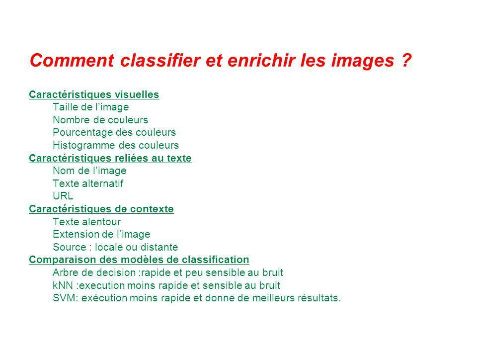 Comment classifier et enrichir les images ? Caractéristiques visuelles Taille de limage Nombre de couleurs Pourcentage des couleurs Histogramme des co