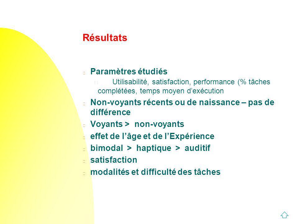 Résultats n Paramètres étudiés u Utilisabilité, satisfaction, performance (% tâches complétées, temps moyen dexécution n Non-voyants récents ou de nai