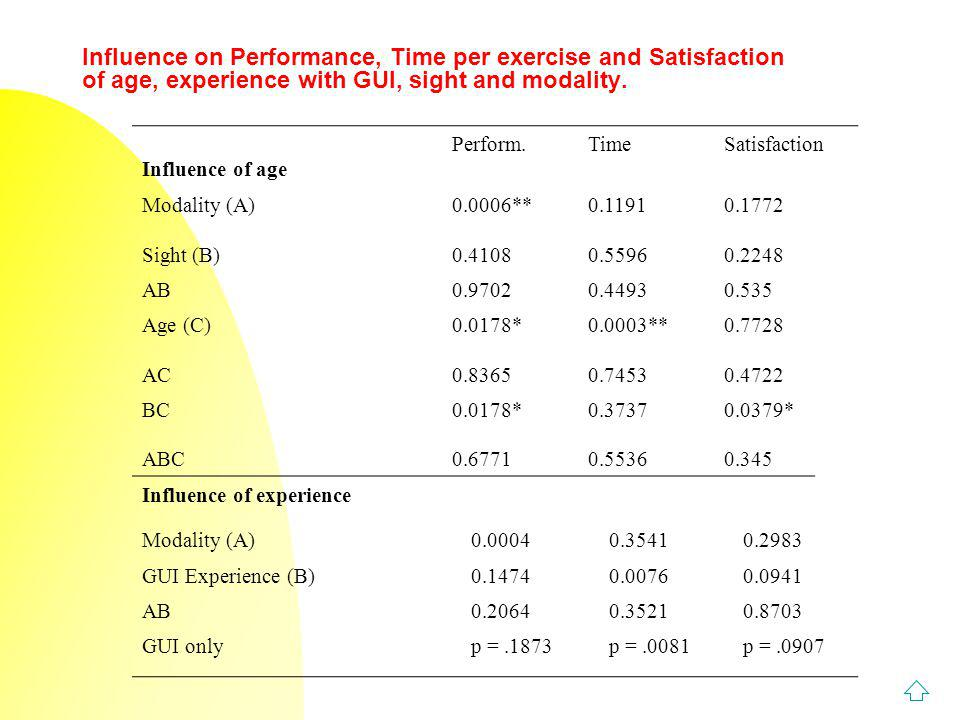 Influence on Performance, Time per exercise and Satisfaction of age, experience with GUI, sight and modality.