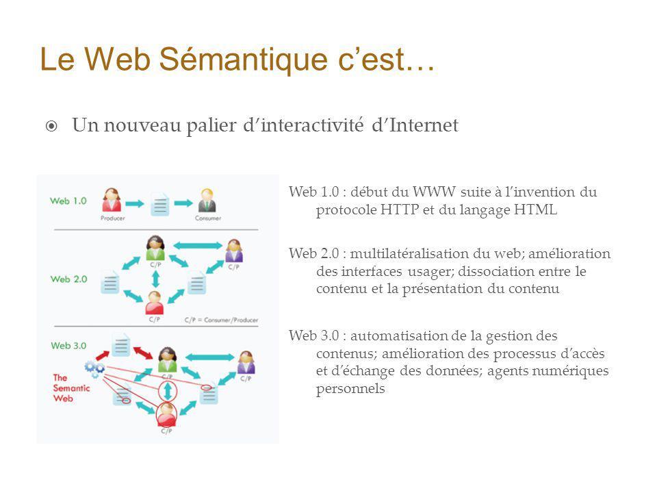 Le Web Sémantique cest… Un nouveau palier dinteractivité dInternet Web 1.0 : début du WWW suite à linvention du protocole HTTP et du langage HTML Web 2.0 : multilatéralisation du web; amélioration des interfaces usager; dissociation entre le contenu et la présentation du contenu Web 3.0 : automatisation de la gestion des contenus; amélioration des processus daccès et déchange des données; agents numériques personnels