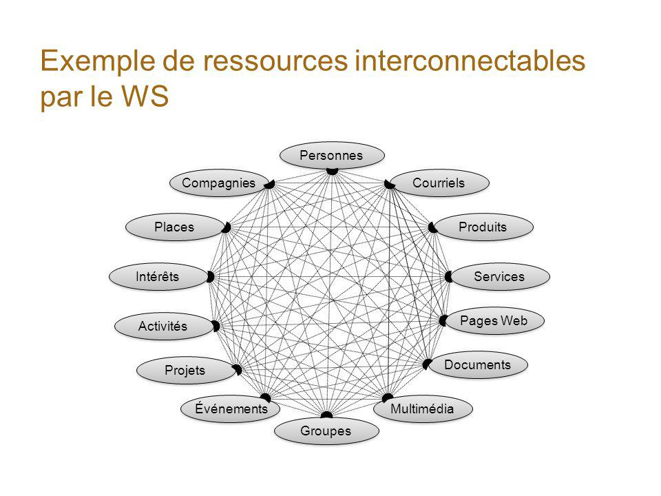 Exemple de ressources interconnectables par le WS Personnes Groupes Courriels Compagnies Produits Services Pages Web Multimédia Documents Événements Projets Activités Intérêts Places