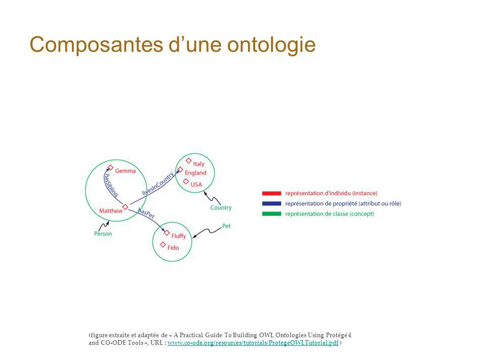 Composantes dune ontologie (figure extraite et adaptée de « A Practical Guide To Building OWL Ontologies Using Protégé 4 and CO-ODE Tools », URL : www.co-ode.org/resources/tutorials/ProtegeOWLTutorial.pdf )www.co-ode.org/resources/tutorials/ProtegeOWLTutorial.pdf