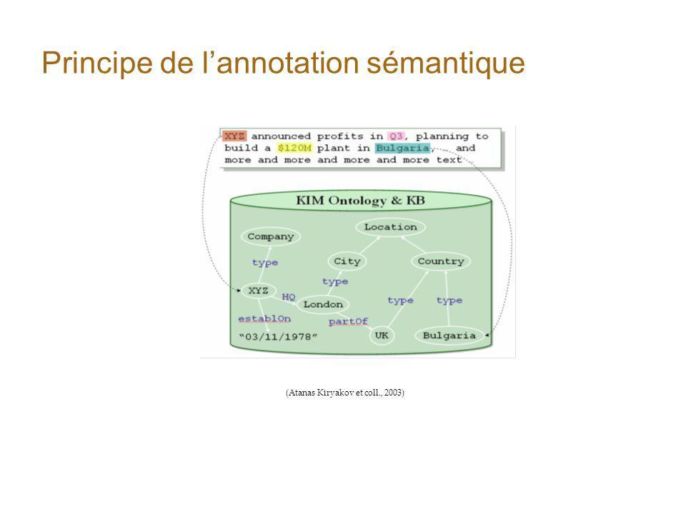 Principe de lannotation sémantique (Atanas Kiryakov et coll., 2003)