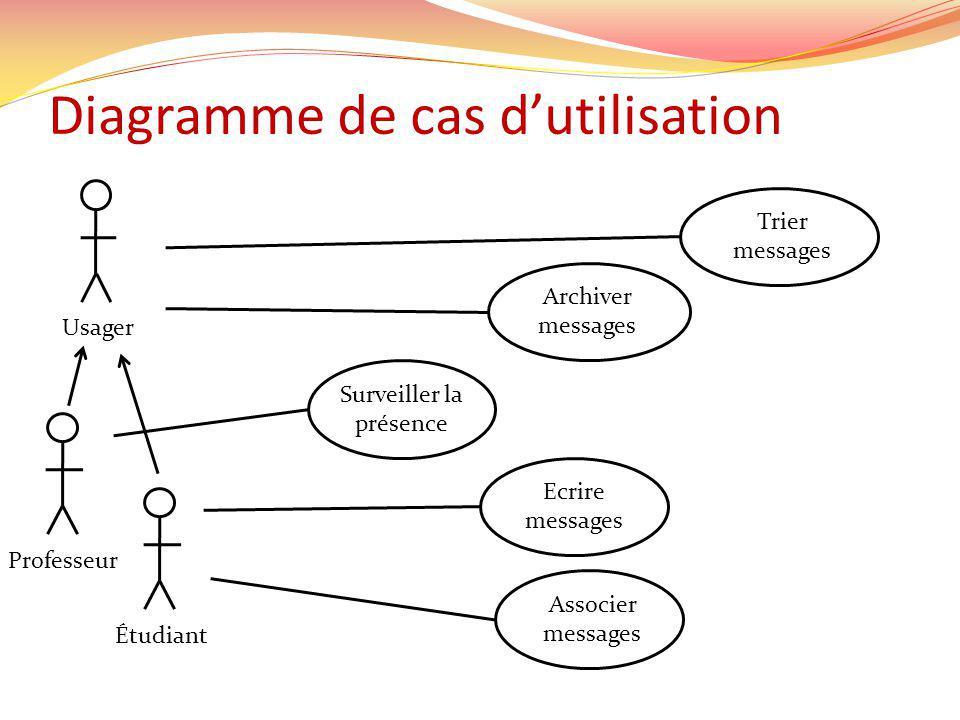Diagramme de cas dutilisation Trier messages Archiver messages Surveiller la présence UsagerÉtudiant Ecrire messages Associer messages Professeur