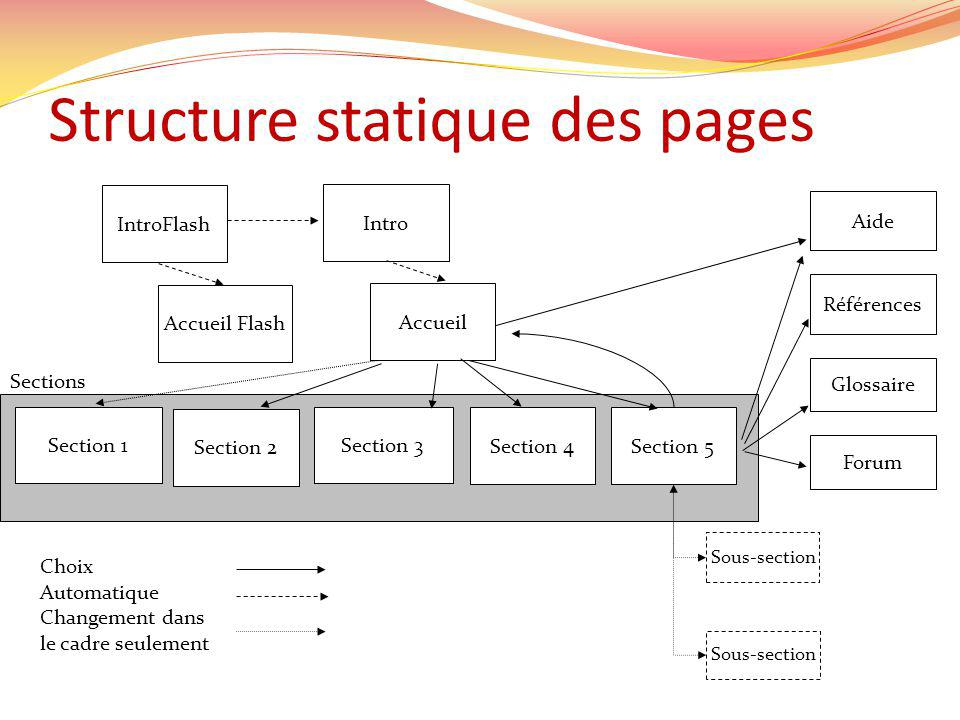 Structure statique des pages Accueil Flash Section 1 Section 2 Section 3 Section 4 IntroFlash Intro Accueil Section 5 Références Aide Glossaire Forum Choix Automatique Changement dans le cadre seulement Sous-section Sections