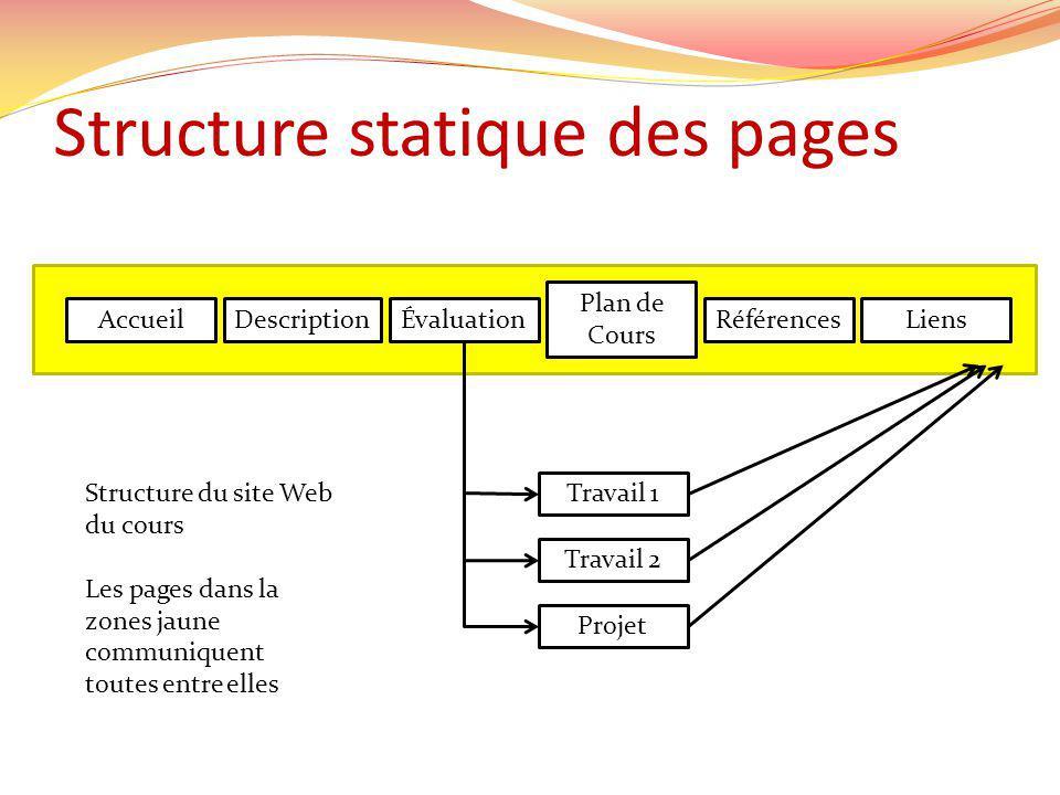 Structure statique des pages AccueilDescriptionLiensRéférences Plan de Cours Évaluation Travail 1 Travail 2 Projet Structure du site Web du cours Les pages dans la zones jaune communiquent toutes entre elles