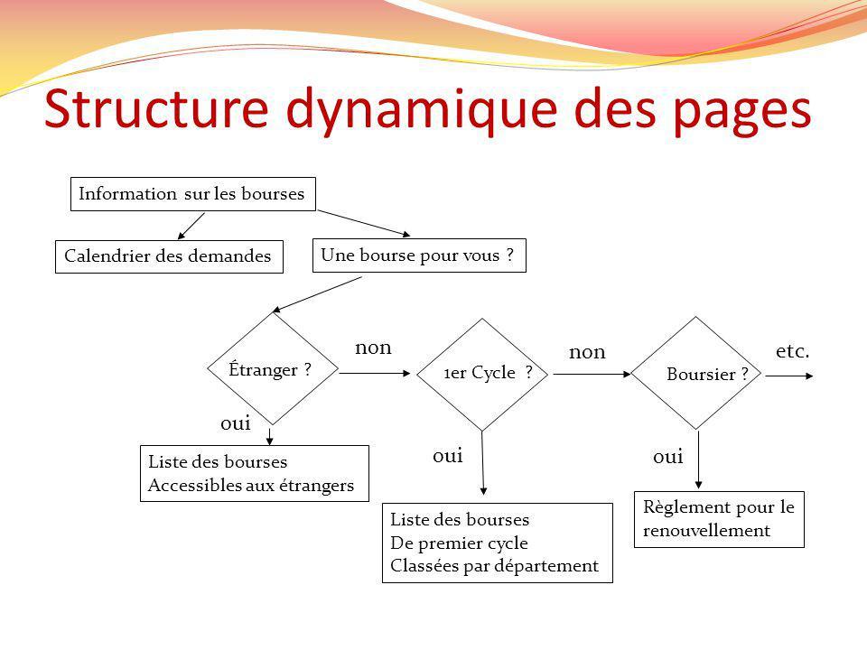 Structure dynamique des pages Information sur les bourses Calendrier des demandes Une bourse pour vous .