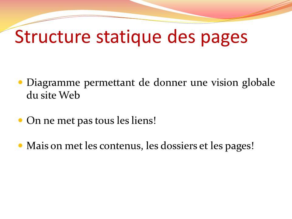 Diagramme permettant de donner une vision globale du site Web On ne met pas tous les liens! Mais on met les contenus, les dossiers et les pages!