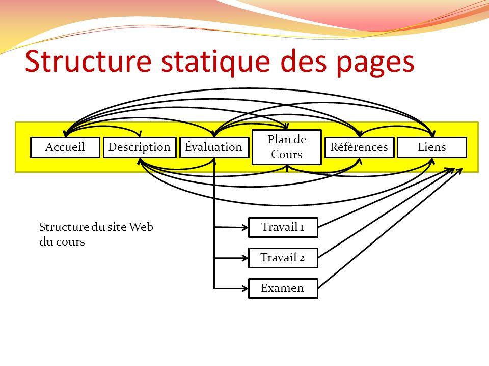Structure statique des pages AccueilDescriptionLiensRéférences Plan de Cours Évaluation Travail 1 Travail 2 Examen Structure du site Web du cours