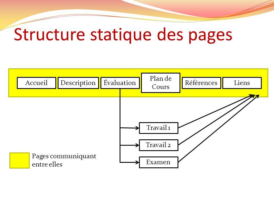 Structure statique des pages AccueilDescriptionLiensRéférences Plan de Cours Évaluation Travail 1 Travail 2 Examen Pages communiquant entre elles