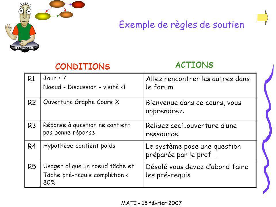 MATI - 15 février 2007 Exemple de règles de soutien ACTIONS CONDITIONS R1 Jour > 7 Noeud - Discussion - visité <1 Allez rencontrer les autres dans le forum R2 Ouverture Graphe Cours X Bienvenue dans ce cours, vous apprendrez.