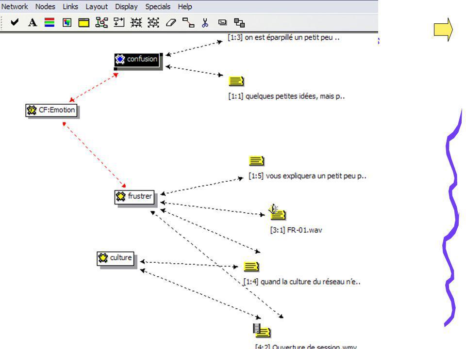 MATI - 15 février 2007 Évaluation = Analyse qualitative des représentations