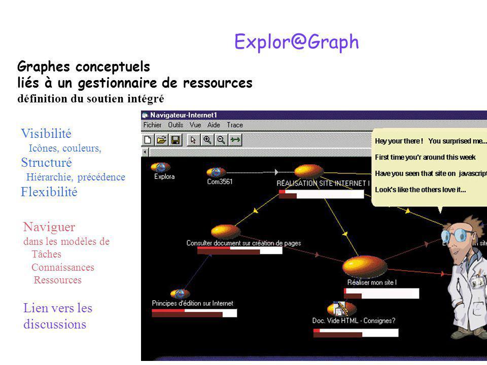 Explor@Graph Visibilité Icônes, couleurs, Structuré Hiérarchie, précédence Flexibilité Graphes conceptuels liés à un gestionnaire de ressources définition du soutien intégré Naviguer dans les modèles de Tâches Connaissances Ressources Lien vers les discussions