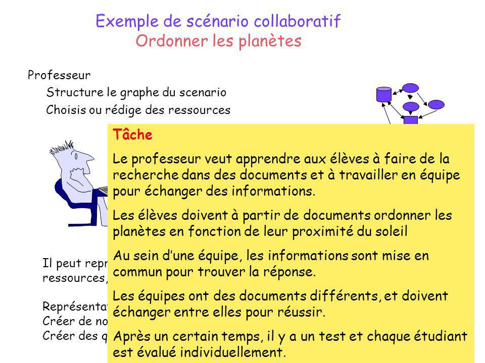 Exemple de scénario collaboratif Ordonner les planètes Professeur Structure le graphe du scenario Choisis ou rédige des ressources Il peut représenter la structures des activités, des concepts ou des ressources, ou les mélanger.