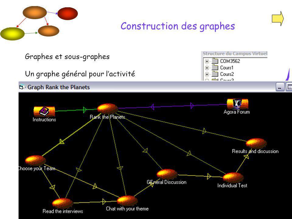 MATI - 15 février 2007 Graphes et sous-graphes Un graphe général pour lactivité A graphe différent pour chaque équipe avec des ressources et une discussion privée dans le forum Construction des graphes