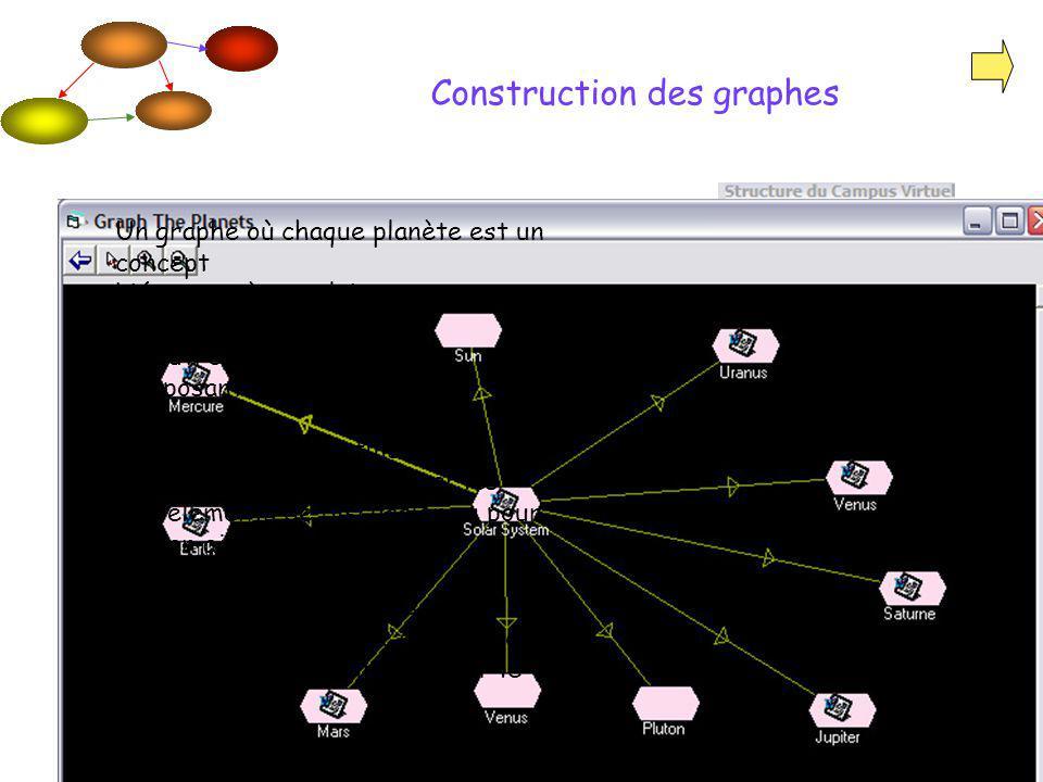 MATI - 15 février 2007 Construction des graphes Un graphe où chaque planète est un concept Lié au système solaire Un autre graphe pour les composantes mesurées.