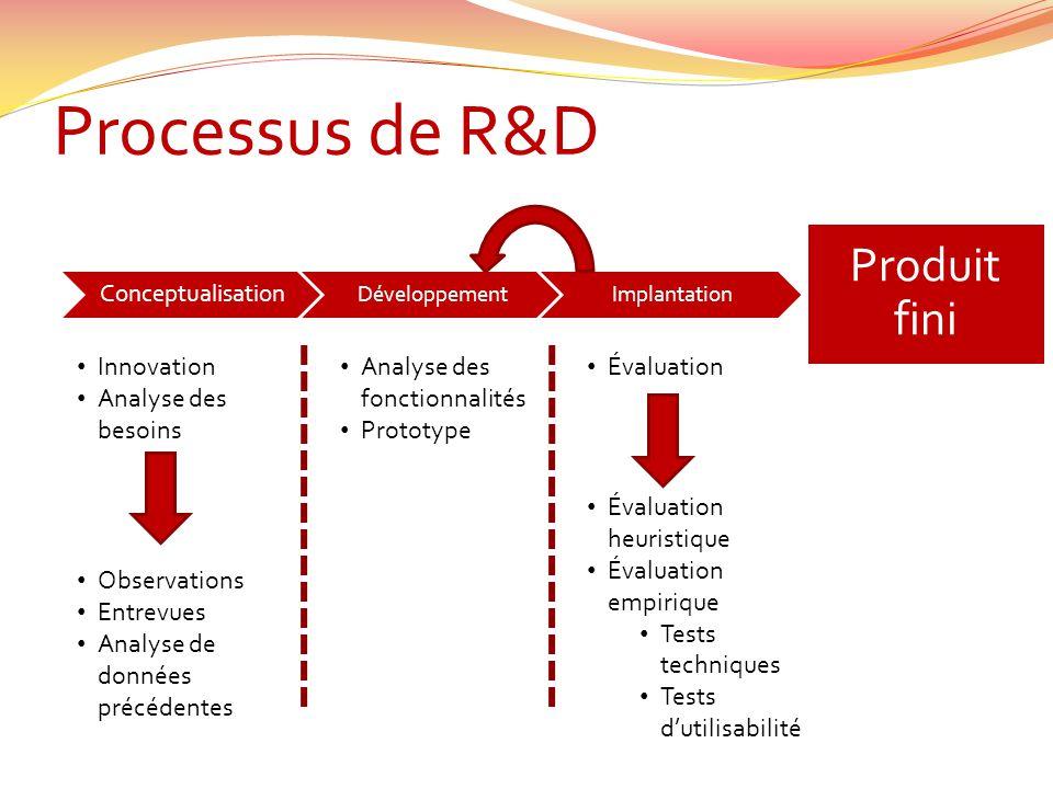 Processus de R&D Conceptualisation DéveloppementImplantation Produit fini Innovation Analyse des besoins Observations Entrevues Analyse de données pré