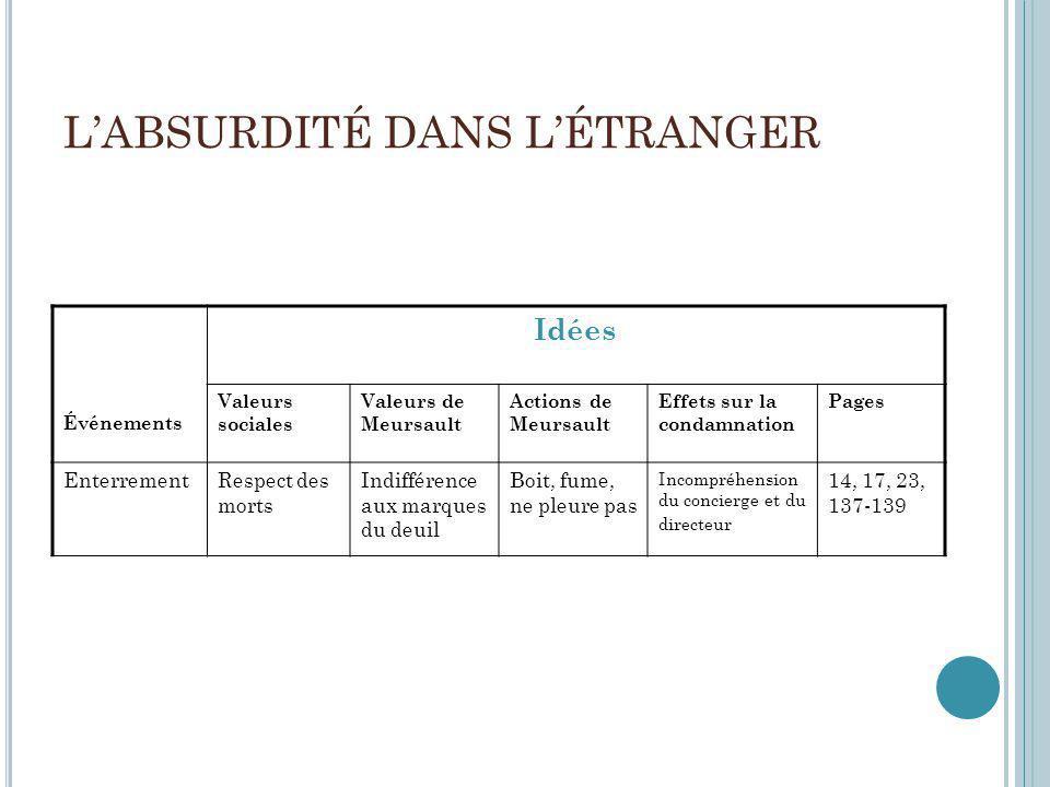 LABSURDITÉ DANS LÉTRANGER Événements Idées Valeurs sociales Valeurs de Meursault Actions de Meursault Effets sur la condamnation Pages EnterrementResp