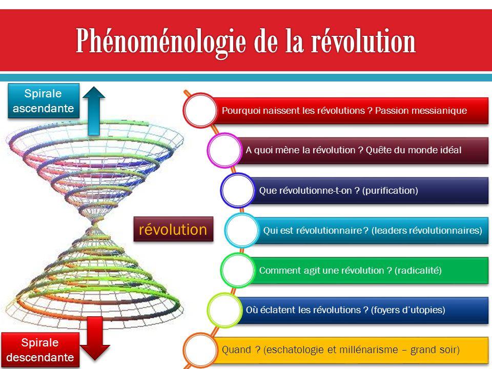 révolution Spirale ascendante Spirale ascendante Spirale descendante Spirale descendante Pourquoi naissent les révolutions ? Passion messianique A quo