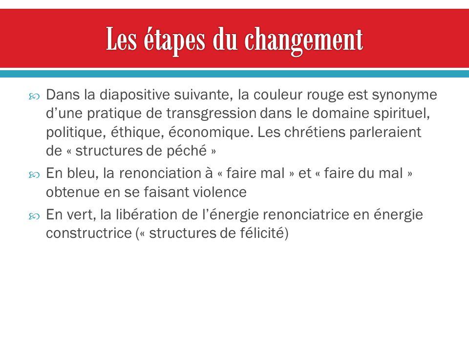 Dans la diapositive suivante, la couleur rouge est synonyme dune pratique de transgression dans le domaine spirituel, politique, éthique, économique.