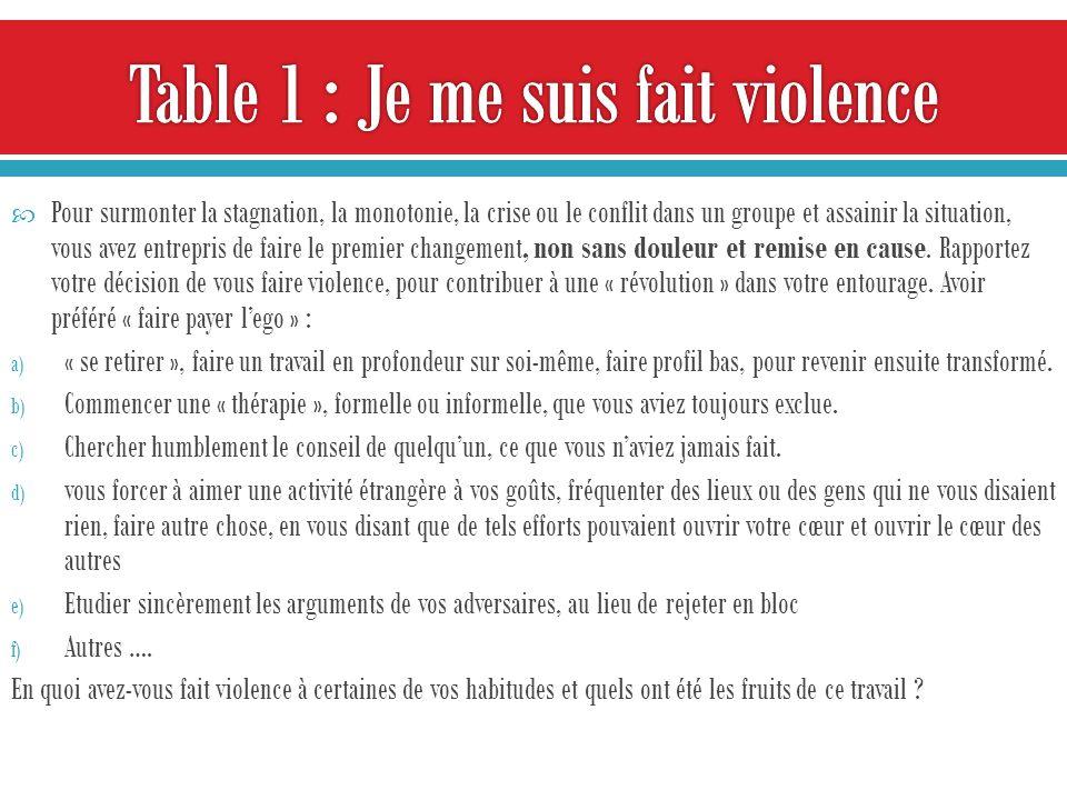« Lamour et la vérité vaincront la haine et le mensonge » (Vaclav Havel) Contagion de lamour faux Amour faux séductionmensonge Division violence Contagion de lamour vrai Amour vrai DonVérité Unité paix