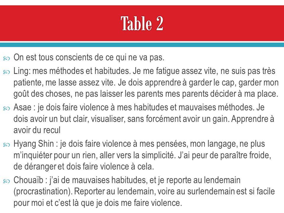 Théorie et pratique du dialogue non-violent Face à une thèse ou un comportement qui vous déplaisent, plusieurs attitudes possibles : (a) ignorer, traiter par le mépris, (b) tolérer (c) subir en silence, (d) confronter et affronter.
