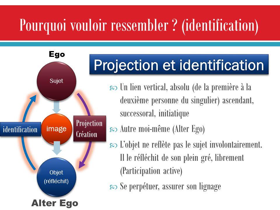 Alter Ego image Sujet Objet (réfléchit) Un lien vertical, absolu (de la première à la deuxième personne du singulier) ascendant, successoral, initiatique Autre moi-même (Alter Ego) Lobjet ne reflète pas le sujet involontairement.