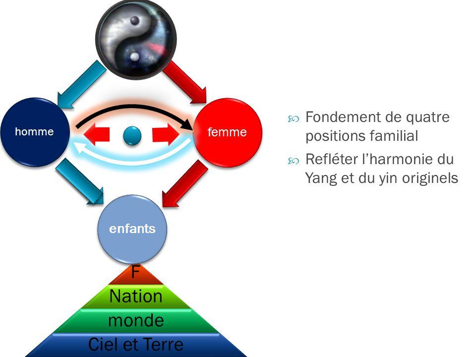 F Nation monde Ciel et Terre Fondement de quatre positions familial Refléter lharmonie du Yang et du yin originels femme enfants homme
