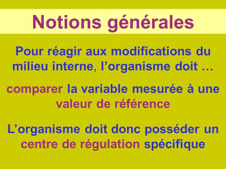 Notions générales Pour réagir aux modifications du milieu interne, lorganisme doit … comparer la variable mesurée à une valeur de référence Lorganisme